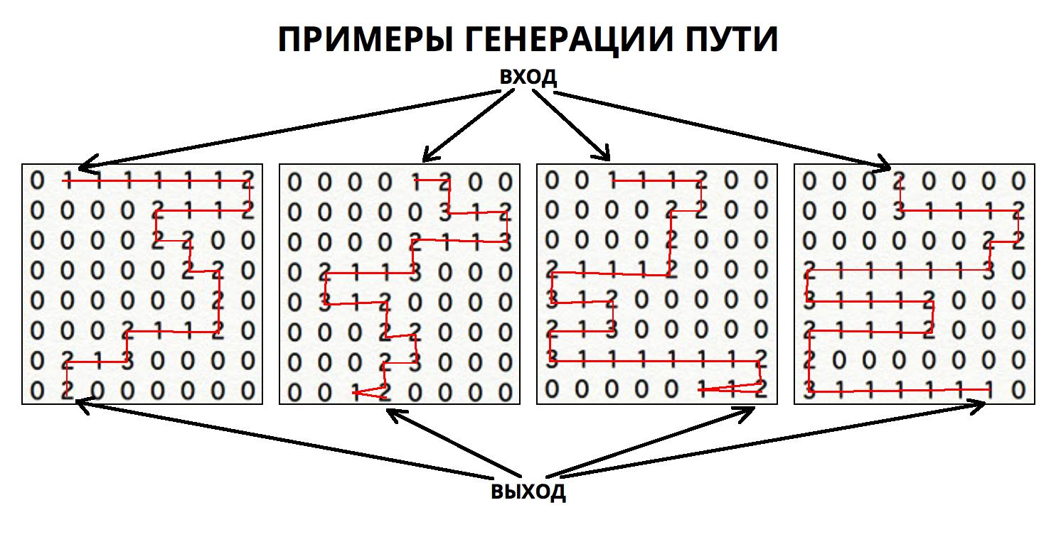 Алгоритмы интеллектуальной автогенерации уровней в iOS игре - Изображение 4