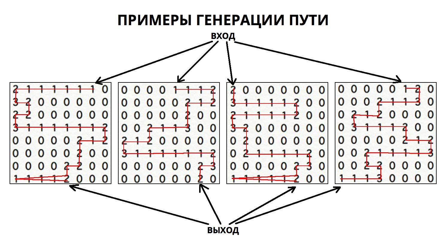 Алгоритмы интеллектуальной автогенерации уровней в iOS игре - Изображение 5